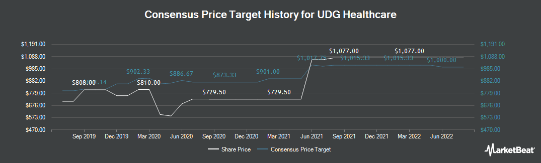 Price Target History for Udg Healthcare (LON:UDG)