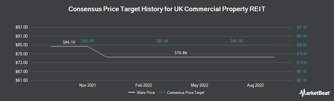 Price Target History for UK Commercial Property Trust Limited (LON:UKCM)