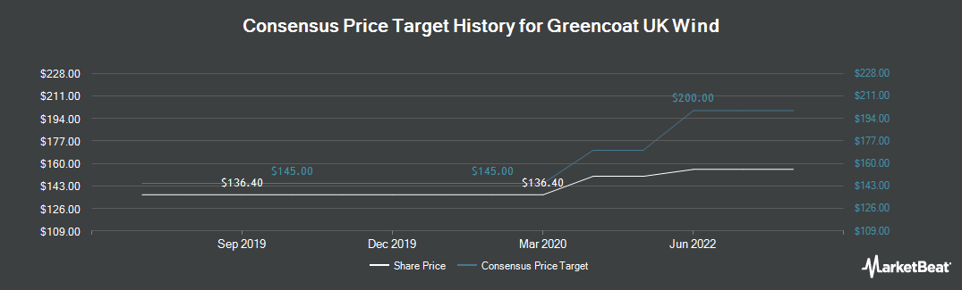 Price Target History for Greencoat UK Wind (LON:UKW)