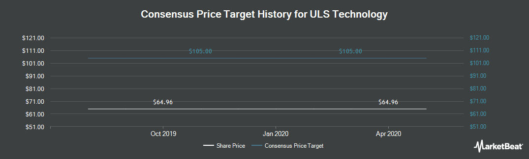 Price Target History for ULS Technology (LON:ULS)