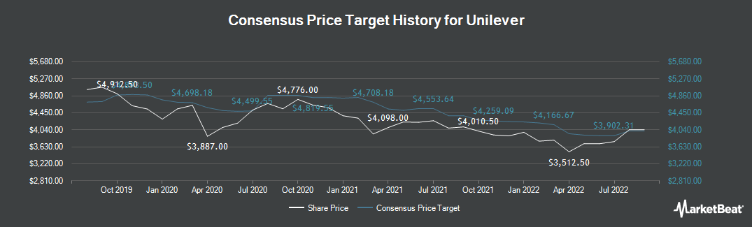 Price Target History for Unilever (LON:ULVR)