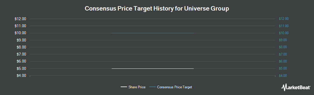 Price Target History for Universe Group (LON:UNG)