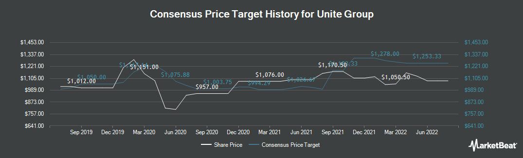 Price Target History for UNITE Group (LON:UTG)