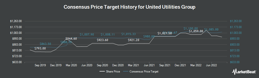 Price Target History for United Utilities (LON:UU)