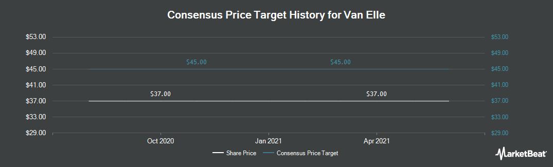 Price Target History for Van Elle Holdings PLC (LON:VANL)