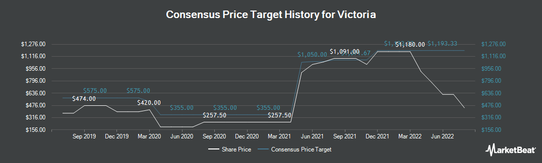 Price Target History for Victoria (LON:VCP)