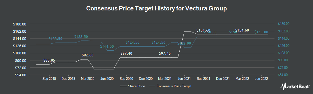 Price Target History for Vectura Group (LON:VEC)