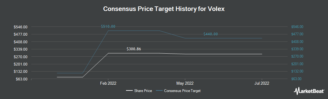 Price Target History for Volex (LON:VLX)