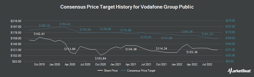 Price Target History for Vodafone (LON:VOD)