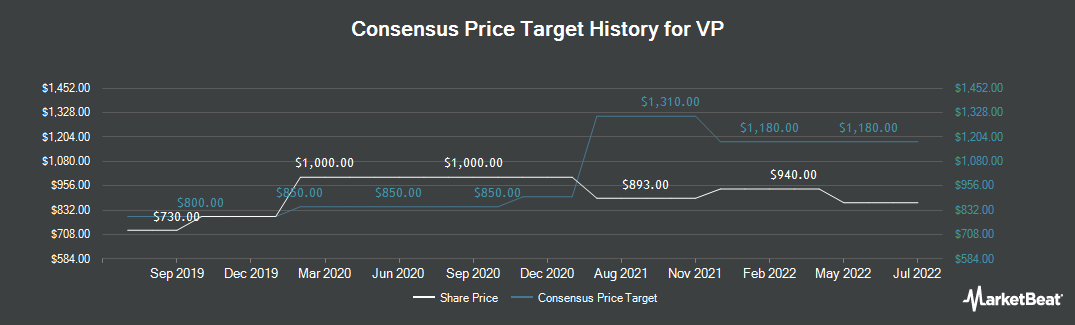 Price Target History for VP (LON:VP)