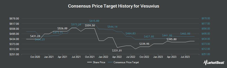 Price Target History for Vesuvius (LON:VSVS)