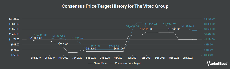 Price Target History for Vitec Group (LON:VTC)