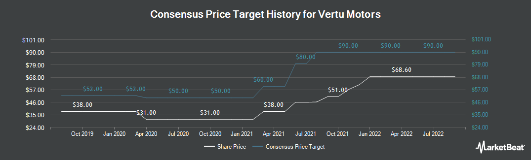 Price Target History for Vertu Motors (LON:VTU)