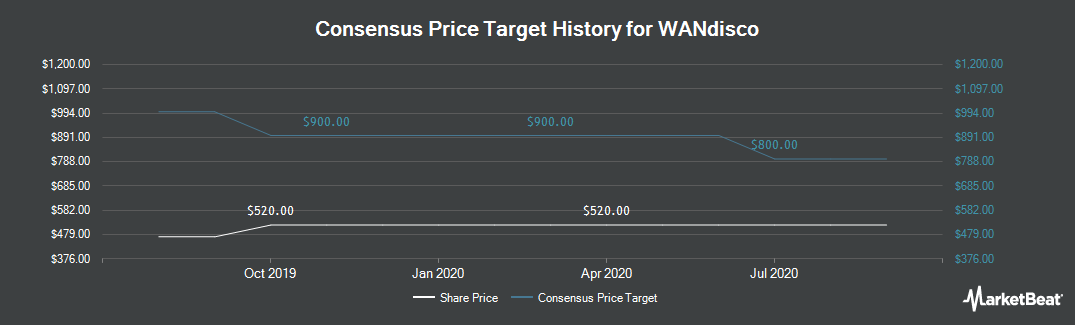 Price Target History for Wandisco (LON:WAND)