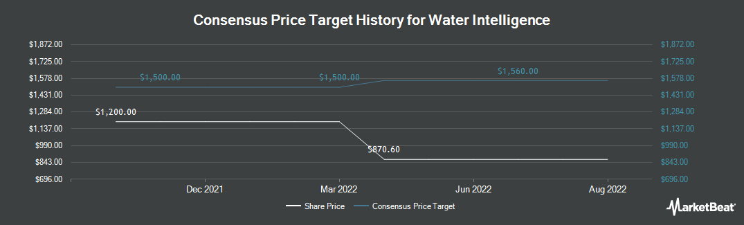 Price Target History for Water Intelligence (LON:WATR)