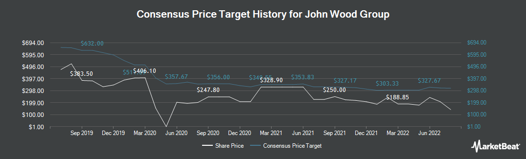 Price Target History for John Wood Group PLC (LON:WG)