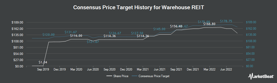 Price Target History for Warehouse REIT (LON:WHR)