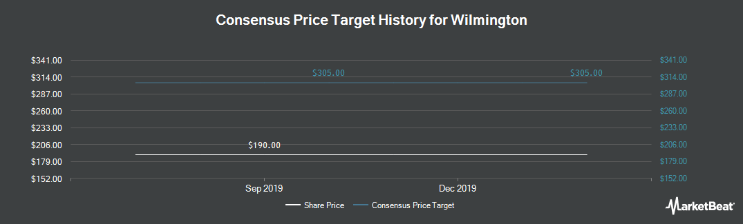 Price Target History for Wilmington (LON:WIL)