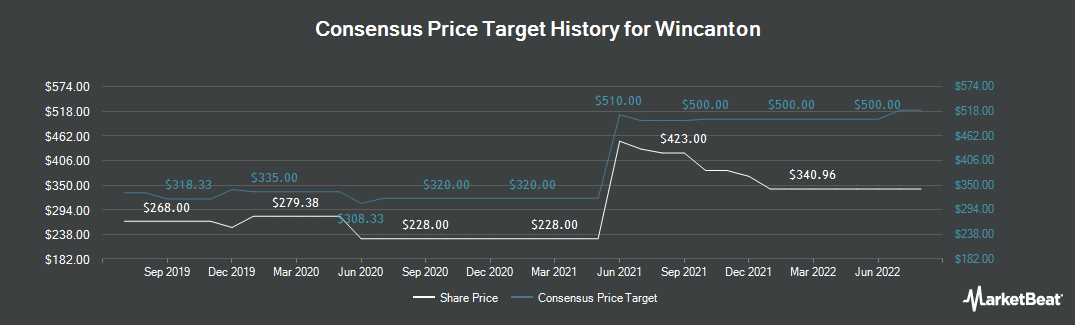 Price Target History for Wincanton plc (LON:WIN)