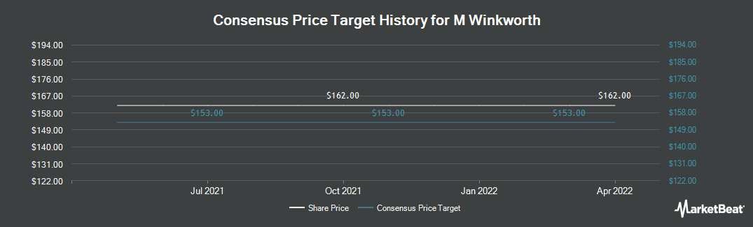 Price Target History for M Winkworth (LON:WINK)