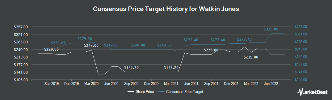 Price Target History for Watkin Jones (LON:WJG)