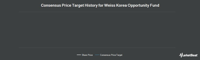 Price Target History for Weiss Korea Opportunity Fund Ltd (LON:WKOF)
