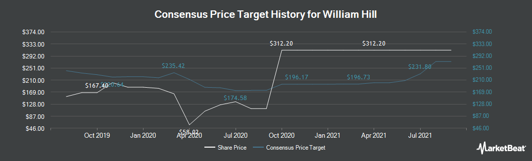 Price Target History for William Hill (LON:WMH)