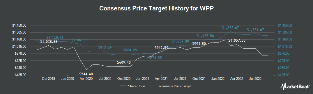 Price Target History for WPP (LON:WPP)