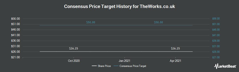 Price Target History for Works co uk (LON:WRKS)