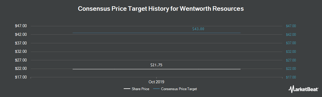 Price Target History for Wentworth Resources Ltd (LON:WRL)