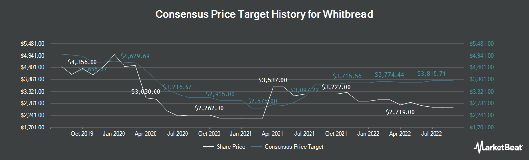 Price Target History for Whitbread (LON:WTB)