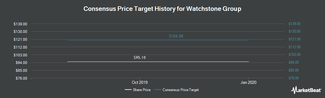 Price Target History for Watchstone Group (LON:WTG)