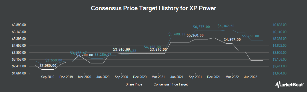Price Target History for XP Power (LON:XPP)