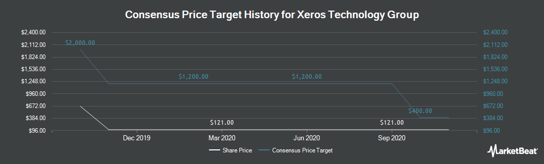Price Target History for Xeros Technology Group (LON:XSG)