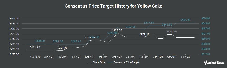 Price Target History for Yellow Cake (LON:YCA)