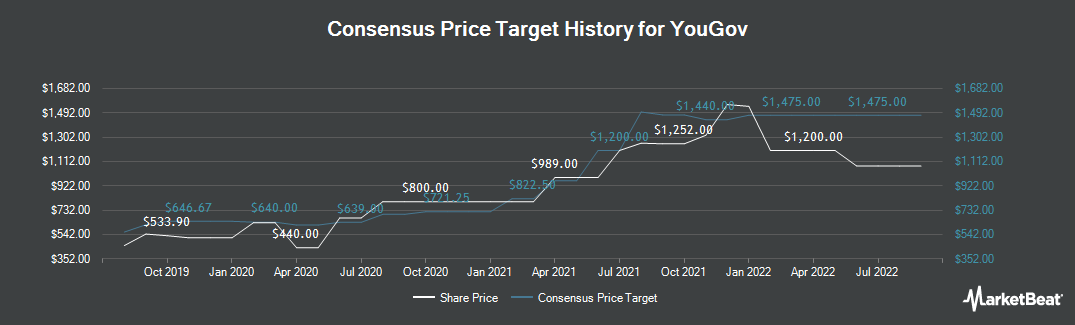 Price Target History for YouGov (LON:YOU)