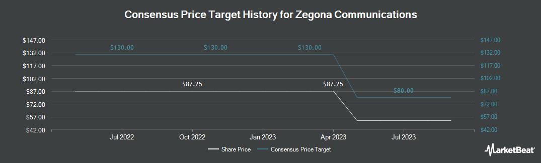 Price Target History for Zegona Communications (LON:ZEG)