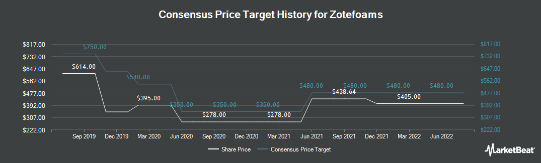 Price Target History for Zotefoams (LON:ZTF)