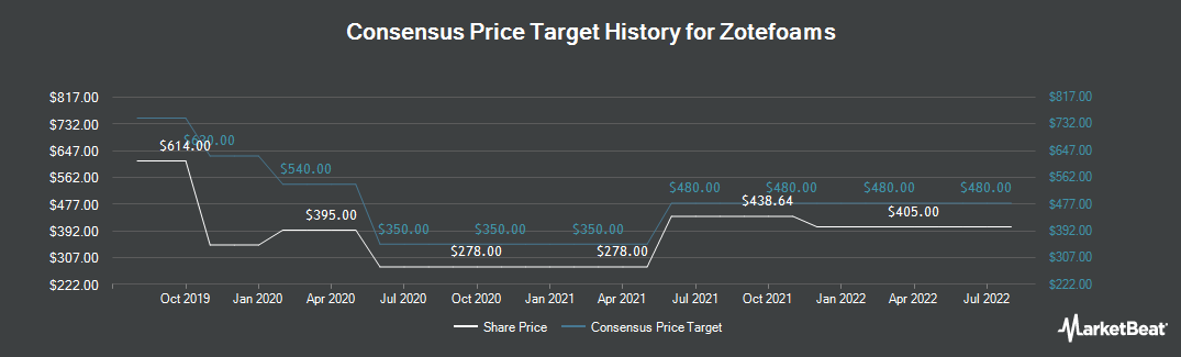 Price Target History for Zotefoams plc (LON:ZTF)