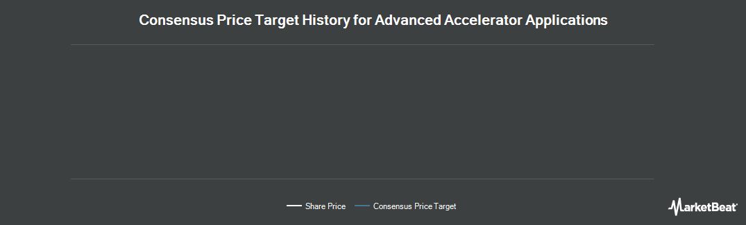 Price Target History for Advanced Accelerator Application (NASDAQ:AAAP)