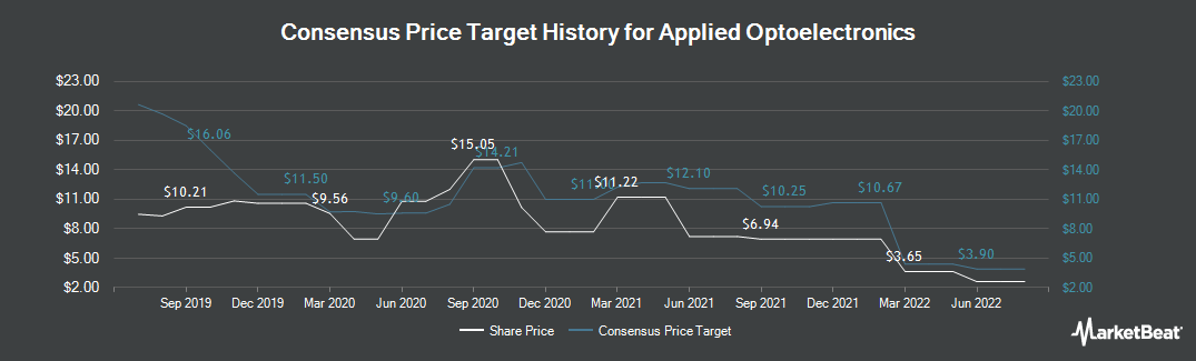 Price Target History for Applied Optoelectronics (NASDAQ:AAOI)