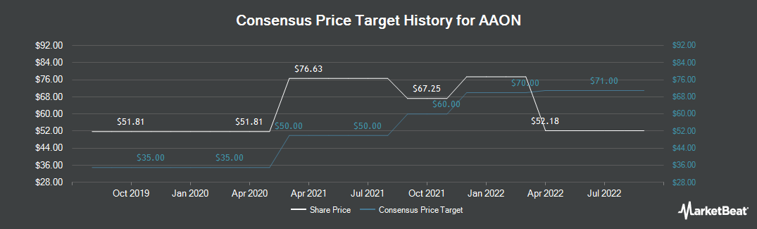 Price Target History for AAON (NASDAQ:AAON)