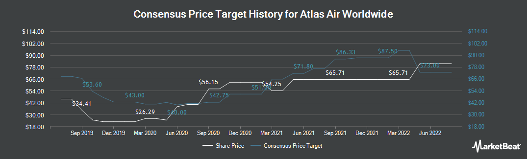 Price Target History for Atlas Air Worldwide Holdings (NASDAQ:AAWW)