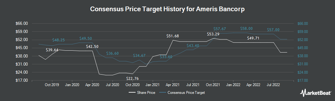 Price Target History for Ameris Bancorp (NASDAQ:ABCB)