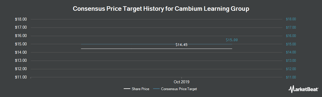 Price Target History for Cambium Learning Group (NASDAQ:ABCD)