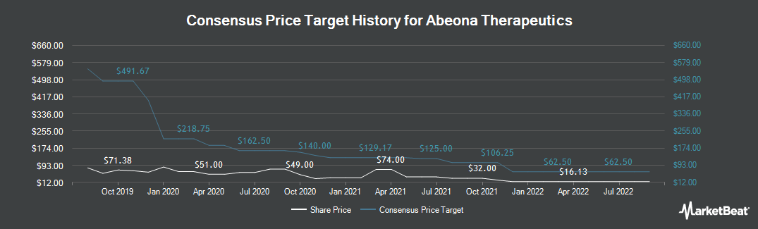 Price Target History for Access Pharmaceuticals (NASDAQ:ABEO)