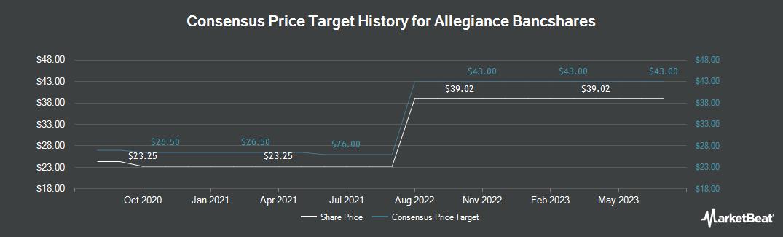 Price Target History for Allegiance Bancshares (NASDAQ:ABTX)