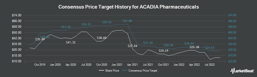 Price Target History for ACADIA Pharmaceuticals (NASDAQ:ACAD)