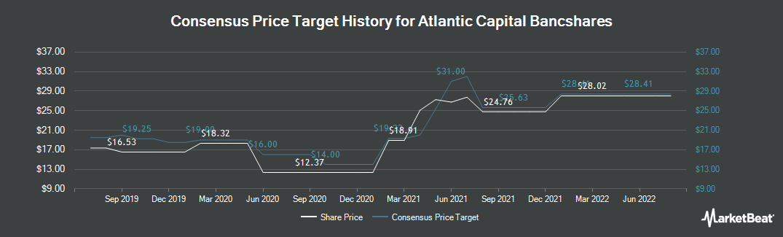 Price Target History for Atlantic Capital Bancshares (NASDAQ:ACBI)