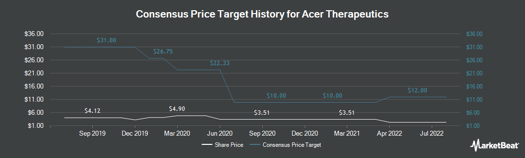 Price Target History for Acer Therapeutics (NASDAQ:ACER)